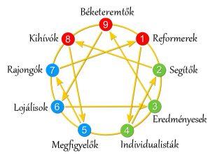 enneagram 9 alappontja